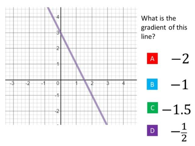 Gradient of Straight Line Graphs: Maths Diagnostic Question of the ...