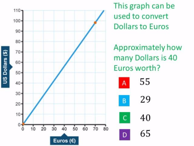 currency conversion graphs test | raprasegua tk